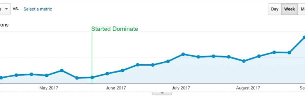 Increase page views, sessions, and income by increase organic search traffic with the SEO for bloggers tool, Dominate the Search Engines.