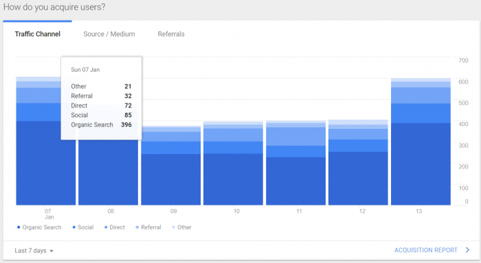 Using Google Analytics you can find out exactly how your readers found your blog!
