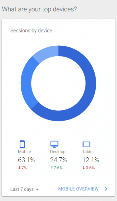 Using Google Analytics you can find out how many of your blog readers use a mobile phone or desktop to visit your site.